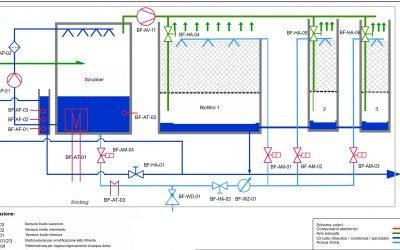 Progettare un impianto di biofiltrazione